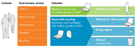 Diagram: Product reuse and recycling at HP