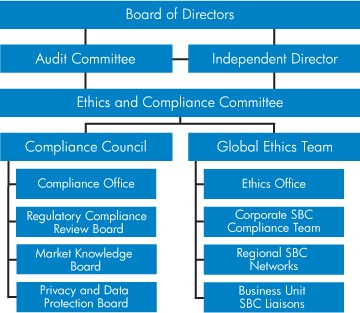 Hp global citizenship ethics and compliance approach - Ethics and compliance officer association ...