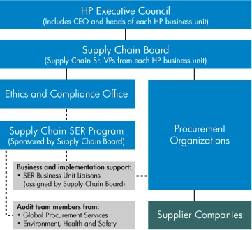 Supply chain governance structure