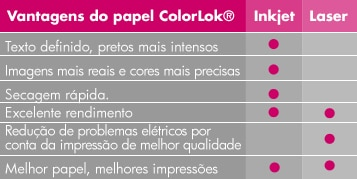 Vantagens do papel ColorLok