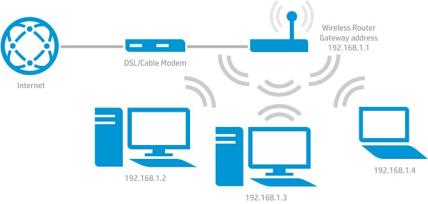 How wireless routers work