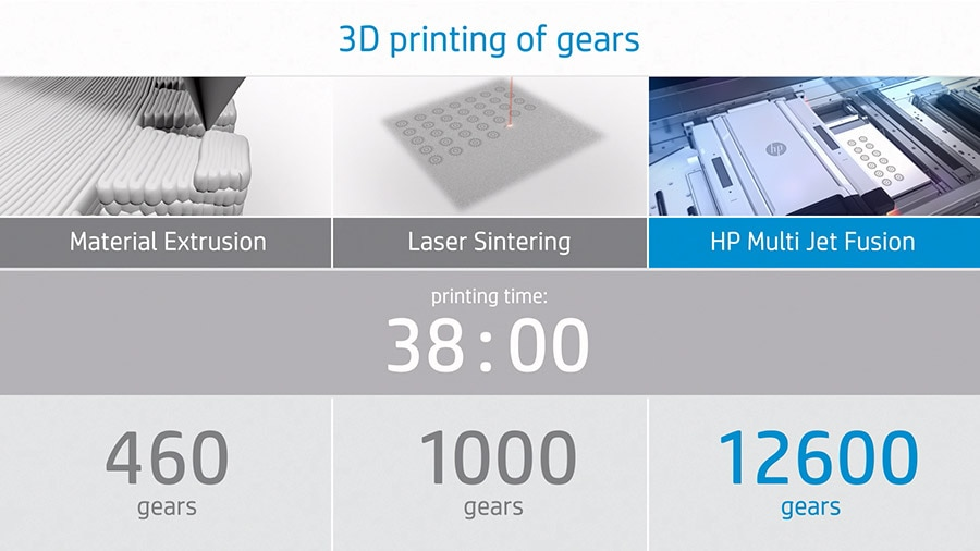 HP 3D Printers and Printing Solution | HP® Canada