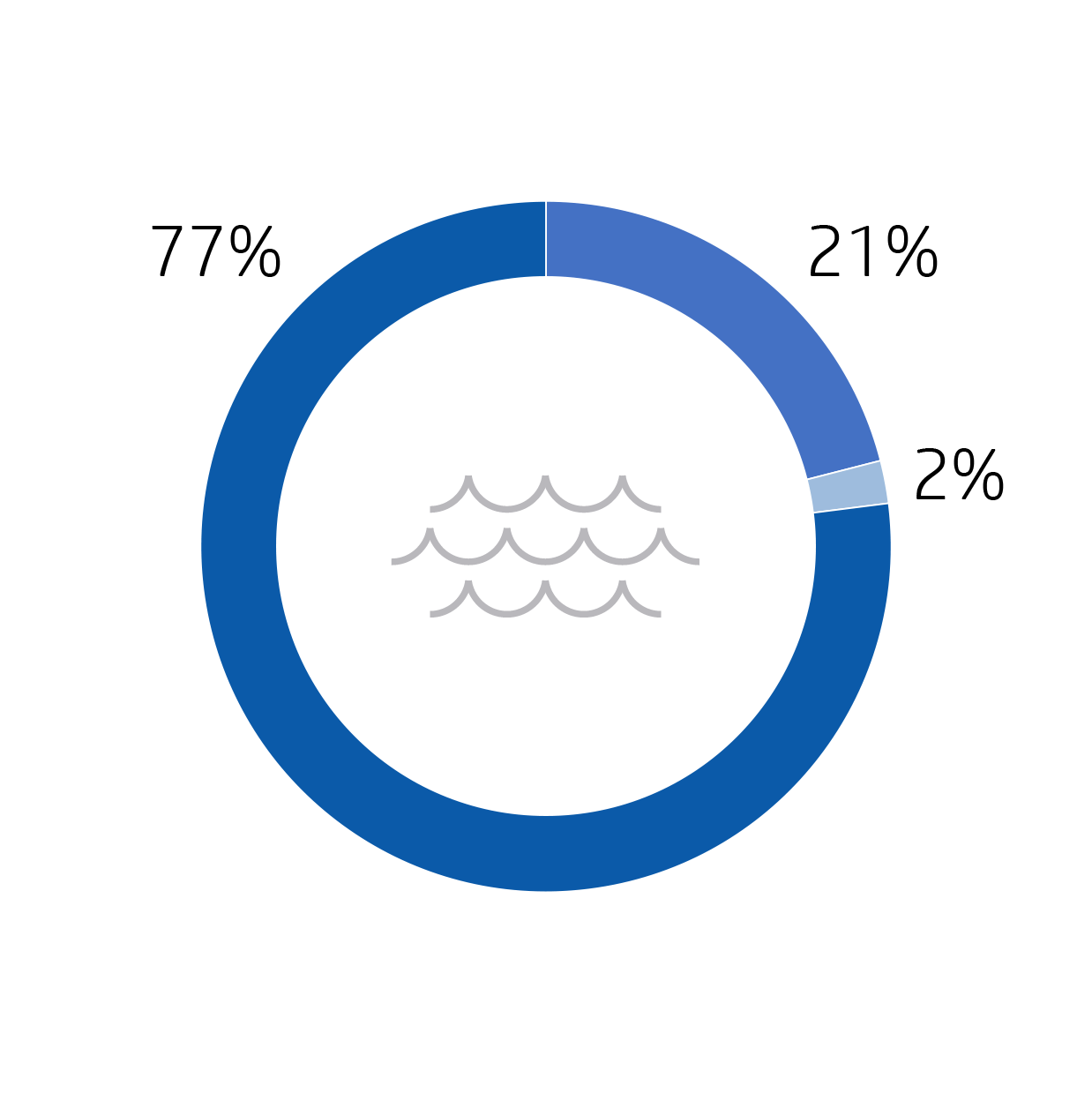 Image of a blue graphic showing HP's water footprint