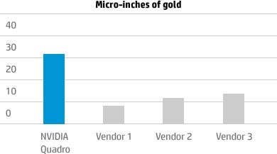 Micro-inches of gold