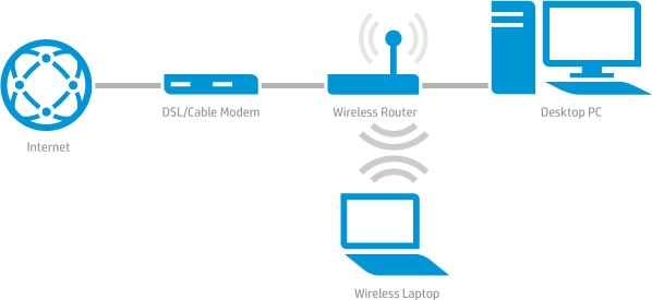 Enjoyable Learn About Wireless Routers Wireless Printing Center Hp Pakistan Wiring 101 Cominwise Assnl