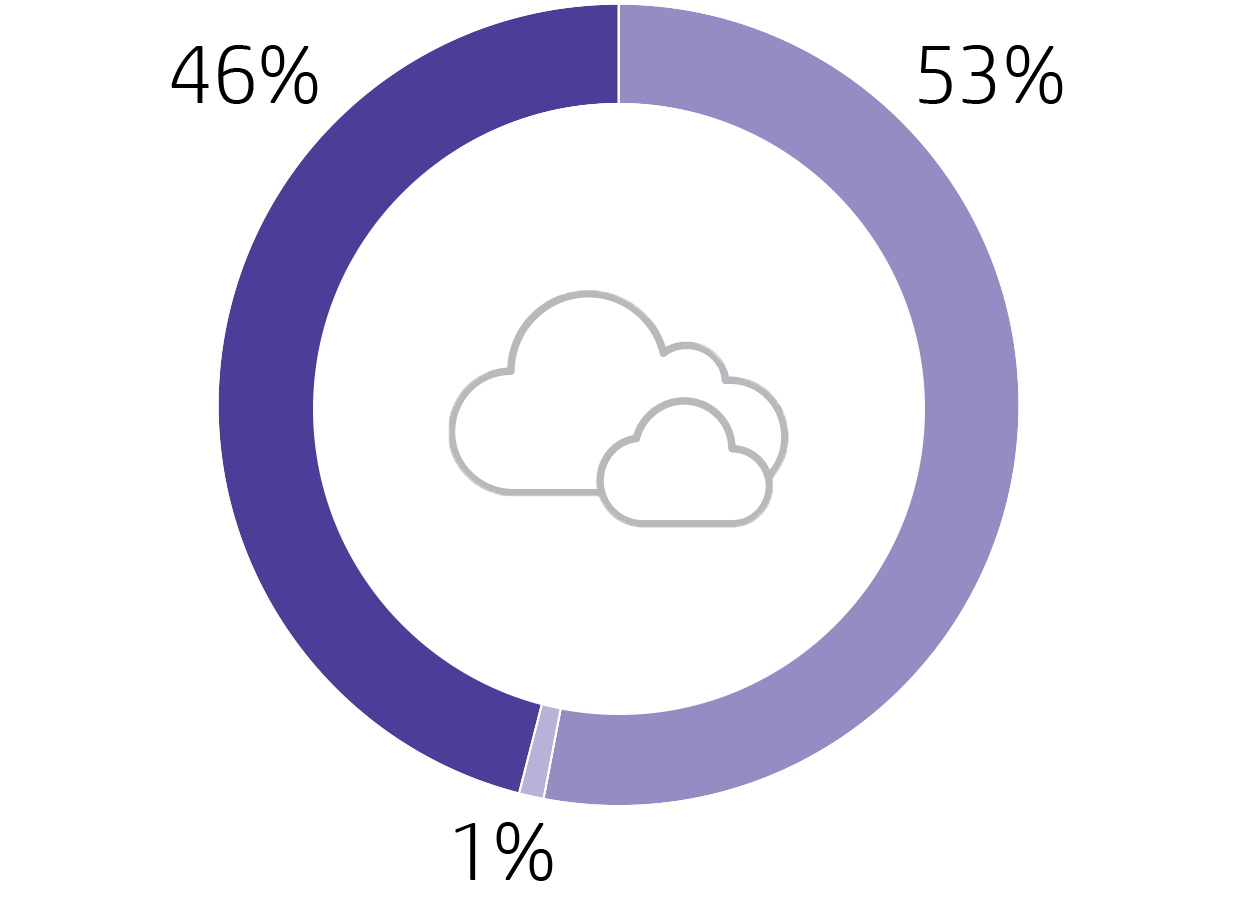 Image of a purple graphic showing HP's carbon footprint