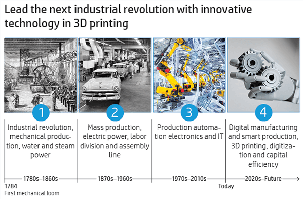 3D printing is helping to usher in the 4th Industrial Revolution