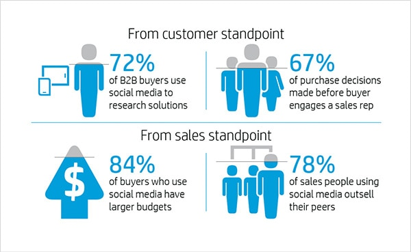 Customer standpoint - sales standpoint