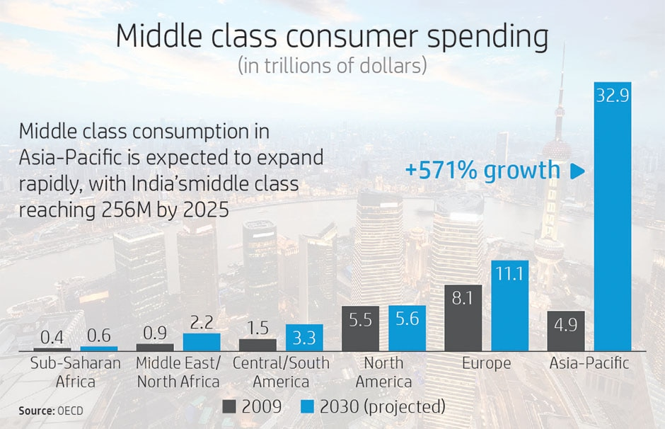 Middle class consumer spending