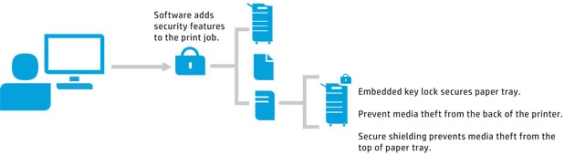 Prevent document fraud with embedded security by HP and Troy.